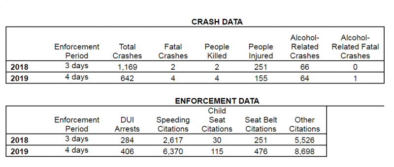State Police New Years 2018 Data