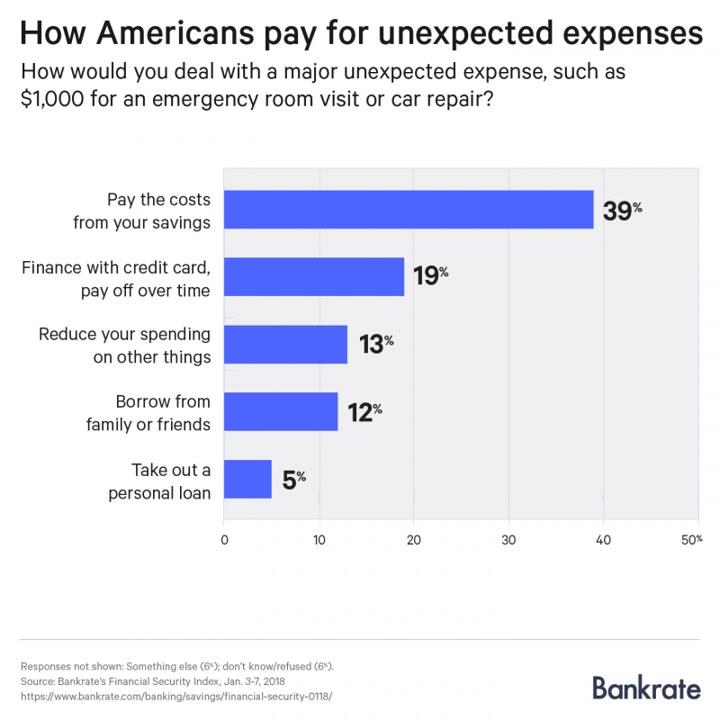 Unprepared Financial Emergency