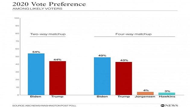 Source: ABCNews/Washington Post Poll