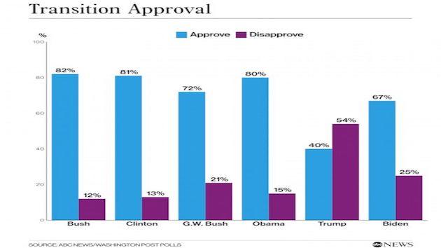 Source: ABC News/Washington Post Poll