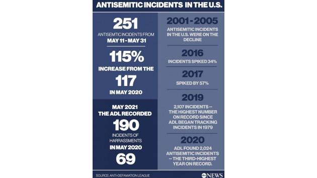 ABC News Photo Illustration, Data source: Anti-Defamation League